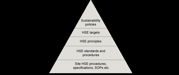 HSE Management Pyramid