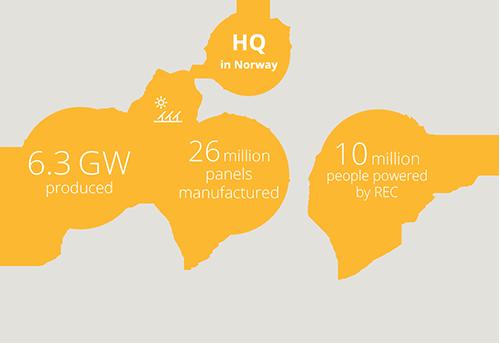 REC's total global numbers as of end-2016
