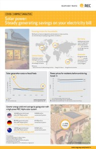 REC COVID-19 Infographic: Solar generates savings on your electricity bill − irrespective of the COVID-19 crisis