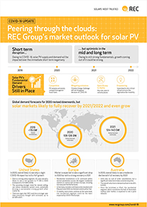 REC COVID-19 Infographic: REC Group's Market Forecast for Solar